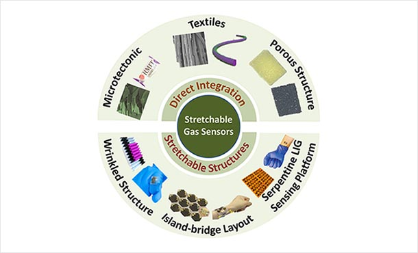illustration showing effective stretchable materials and direct integration options that will advance stretchable, wearable gas sensors