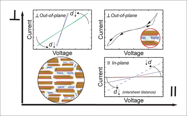 three graphs showing differences in electrical conductivity and one image showing a layered polymer metallic composite