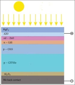 Schematic of a double thin film layers solar cell.